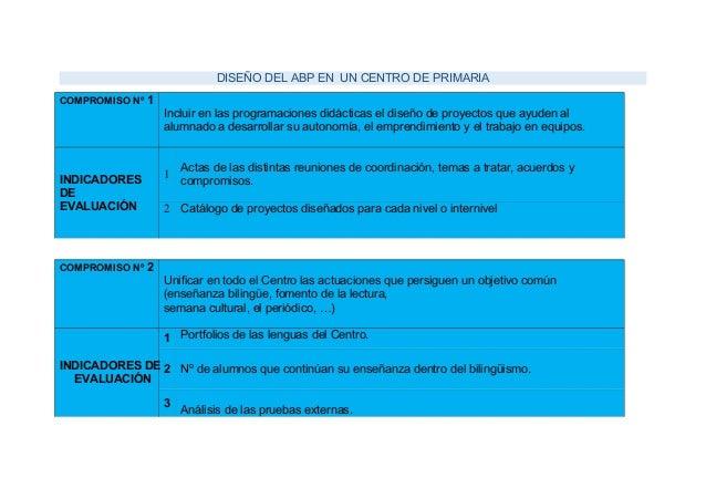 DISEÑO DEL ABP EN UN CENTRO DE PRIMARIA COMPROMISO Nº 1 Incluir en las programaciones didácticas el diseño de proyectos qu...