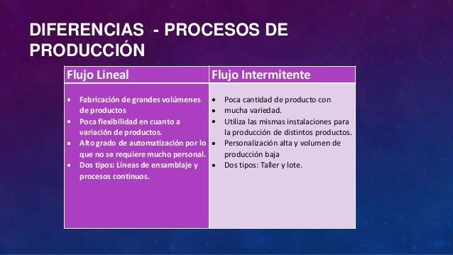 Dise o del proceso de producci n for Procesos de produccion de alimentos