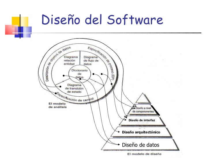 Dise o del software for Software de diseno arquitectonico