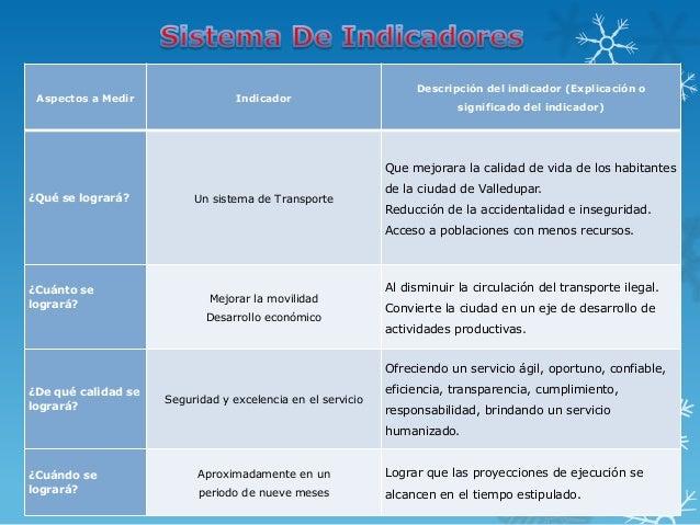 Descripción del indicador (Explicación o Aspectos a Medir                 Indicador                                       ...