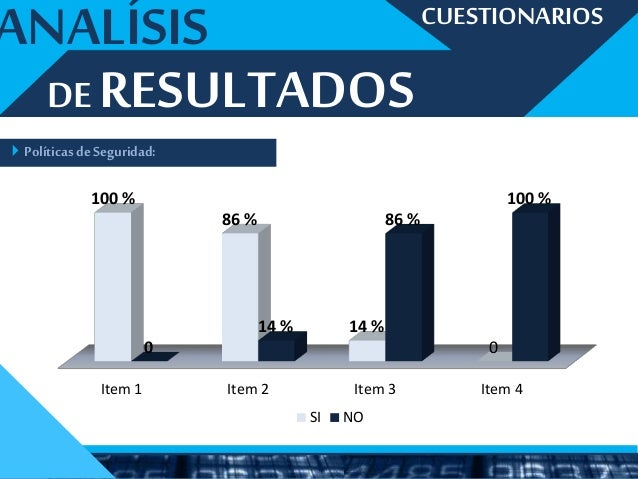 Item 6 Item 7 Item 8 57 % 86 % 86 % 43 % 14% 14 % SI NO ANALÍSIS Activosde informática: CUESTIONARIOS DE RESULTADOS
