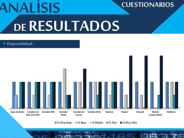 POLITICAS DE SEGURIDAD GESTIÓN DE RIESGO CONCLUSIONES Las políticas de seguridad de la información sonde vital importanci...