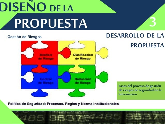 PROPUESTA FASESDE LA 4 Determinar el Contexto Identificar Analizar Evaluar Tratar Monitorear y Revisar Comunicary Consulta...