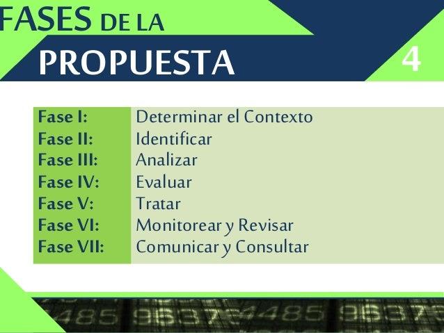 IDENTIFICAR ANALIZAR EVALUAR TRATARDETERMINAR EL CONTEXTO FASE II FASE III FASE IV FASE VFASE I PROPUESTA DISEÑO DE LA Def...