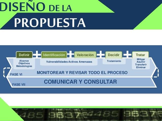IDENTIFICAR ANALIZAR EVALUAR TRATARDETERMINAR EL CONTEXTO RIESGO MONITOREAR Y REVISAR TODO EL PROCESO ValoraciónDefinir Al...