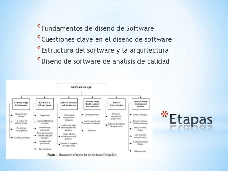 fundamentos de diseo de software