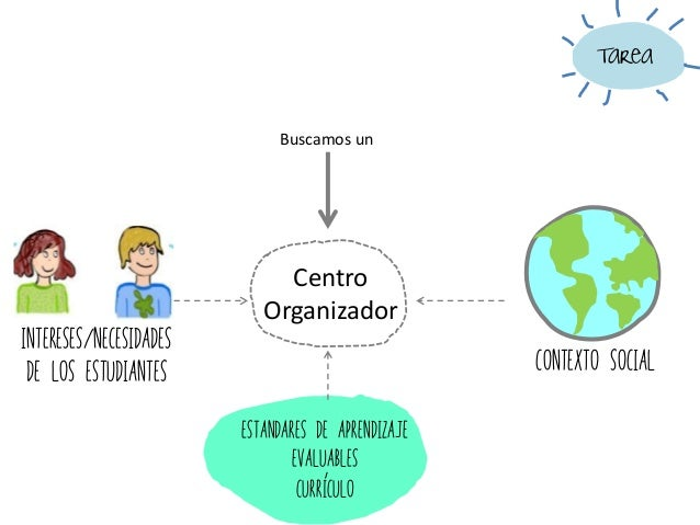 Contexto Social Centro Organizador Intereses/necesidades de los estudiantes Curriculo Estandares de aprendizaje evaluables...