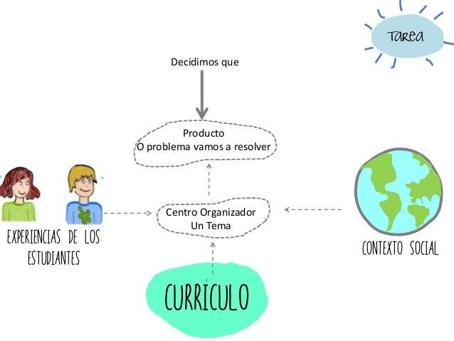 Contexto Social curriculo Centro Organizador Un Tema Producto O problema vamos a resolver Experiencias de los estudiantes ...