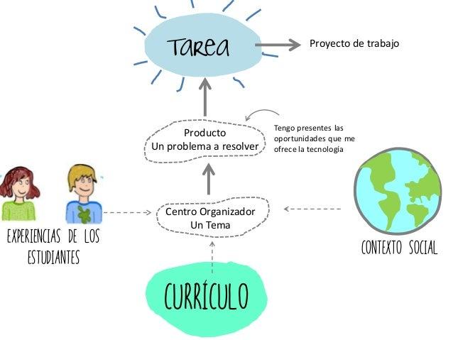 Contexto Social curriculo Centro Organizador Un Tema Producto Un problema a resolver Tarea Proyecto de trabajo Experiencia...