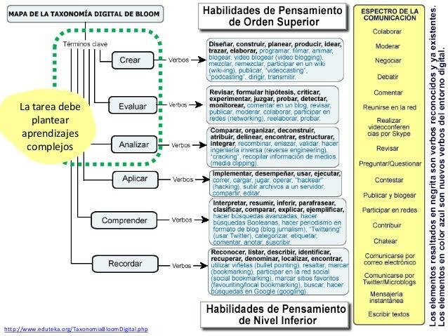 http://www.eduteka.org/TaxonomiaBloomDigital.php La tarea debe plantear aprendizajes complejos
