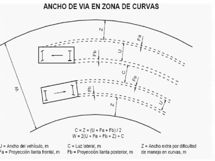  La pendiente longitudinal de estas vías es  prácticamente 0 % , el bombeo es del 2 %  hacia la cara libre y en un solo s...