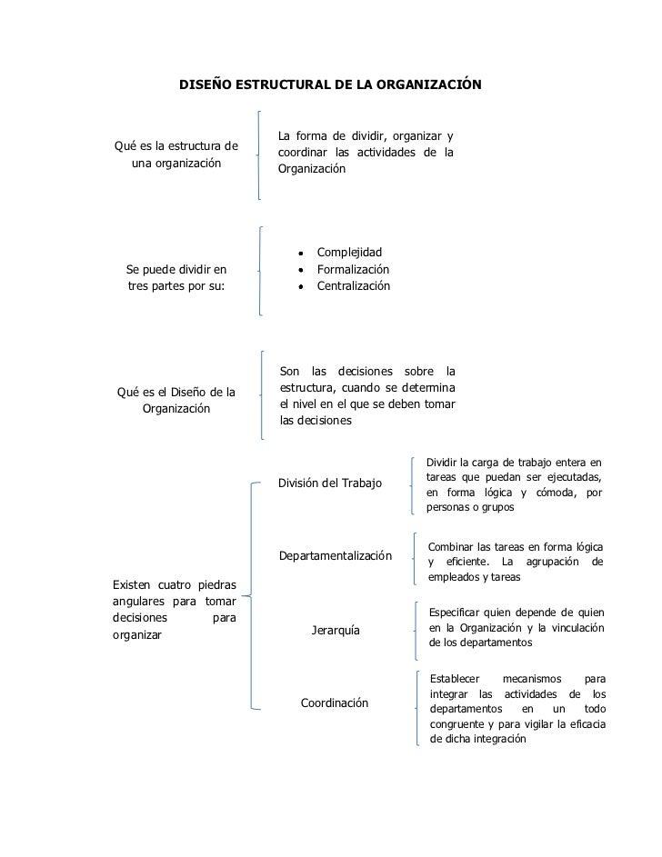 DISEÑO ESTRUCTURAL DE LA ORGANIZACIÓN                          La forma de dividir, organizar yQué es la estructura de   c...