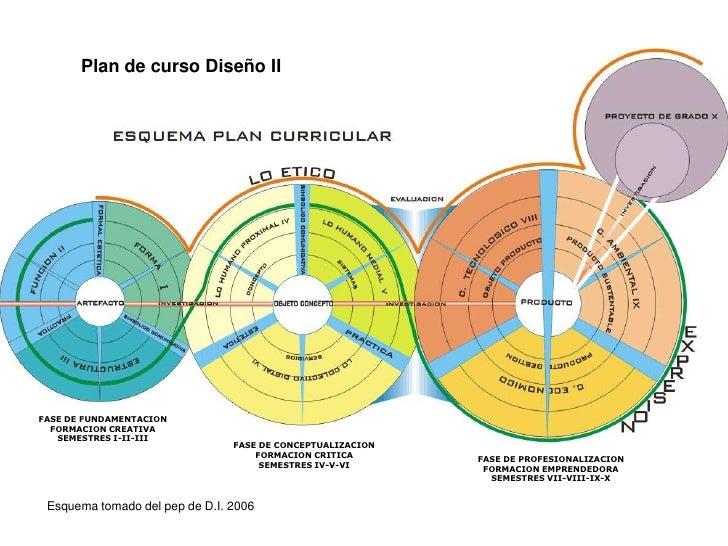 Plan de curso Diseño II<br />FASE DE FUNDAMENTACION<br />FORMACION CREATIVA<br />SEMESTRES I-II-III<br />FASE DE CONCEPTUA...