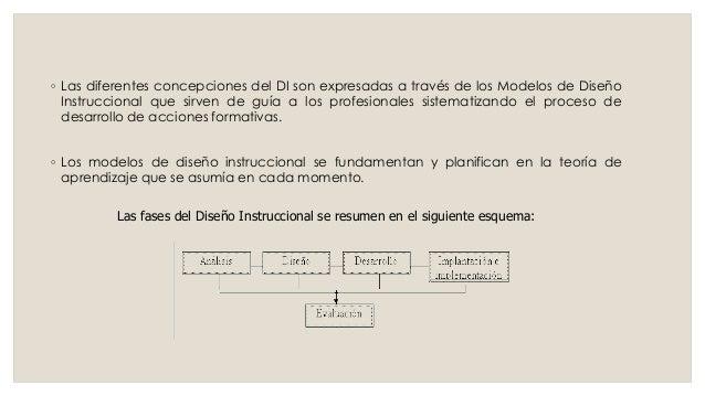 ◦ Las diferentes concepciones del DI son expresadas a través de los Modelos de Diseño Instruccional que sirven de guía a l...