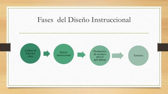 Diseño instruccional Slide 3