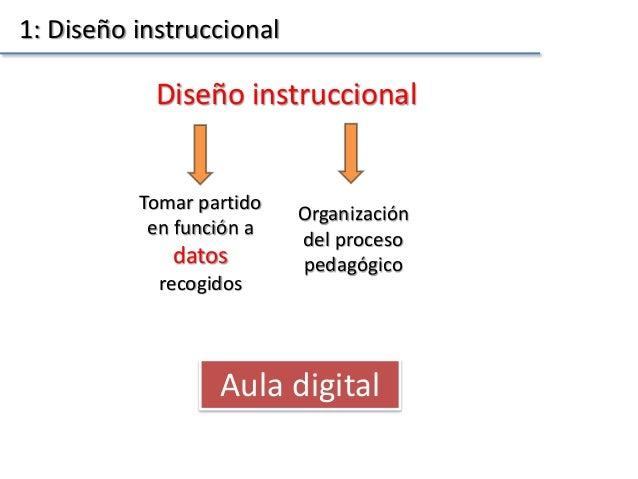 1: Diseño instruccional Aula digital Diseño instruccional Tomar partido en función a datos recogidos Organización del proc...