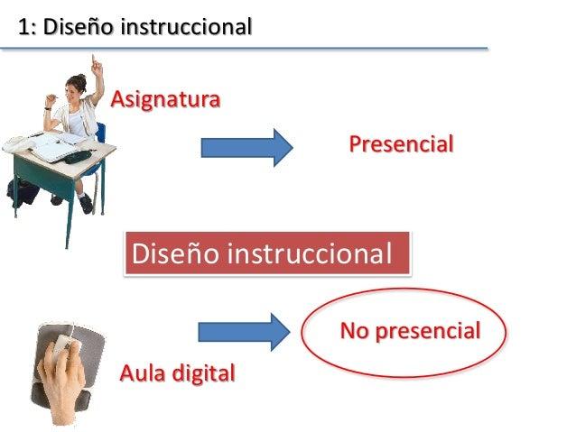 Aula digital Asignatura Presencial No presencial Diseño instruccional 1: Diseño instruccional