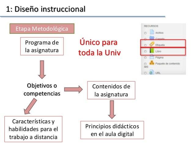 1: Diseño instruccional Etapa Metodológica Programa de la asignatura Objetivos o competencias Contenidos de la asignatura ...