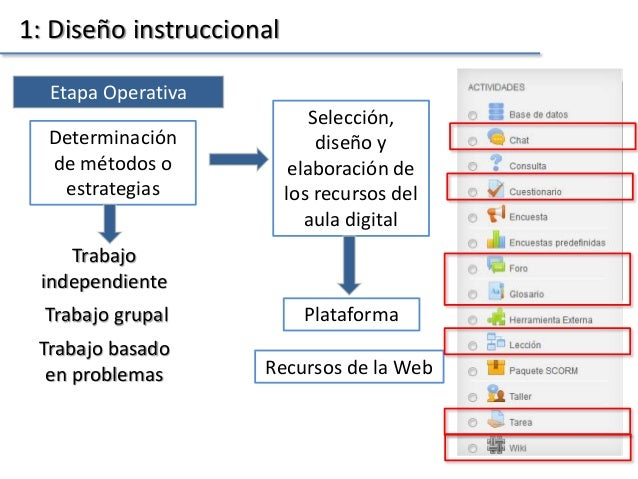 1: Diseño instruccional Etapa Operativa Determinación de métodos o estrategias Trabajo independiente Selección, diseño y e...