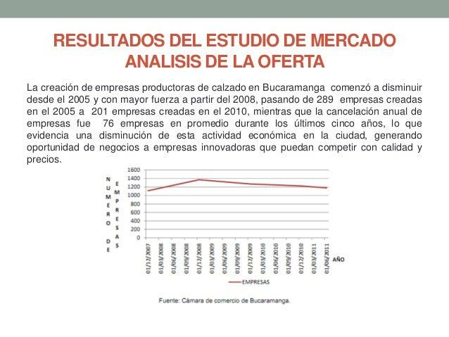RESULTADOS DEL ESTUDIO DE MERCADO ANALISIS DE LA OFERTA La creación de empresas productoras de calzado en Bucaramanga come...