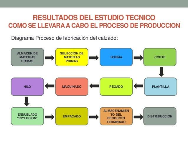 RESULTADOS DEL ESTUDIO TECNICO COMO SE LLEVARA A CABO EL PROCESO DE PRODUCCION Diagrama Proceso de fabricación del calzado...