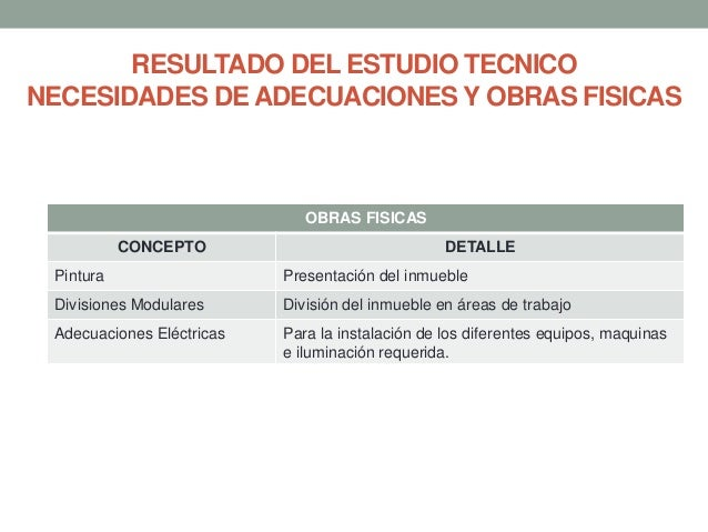 RESULTADO DEL ESTUDIO TECNICO NECESIDADES DE ADECUACIONES Y OBRAS FISICAS  OBRAS FISICAS CONCEPTO  DETALLE  Pintura  Prese...