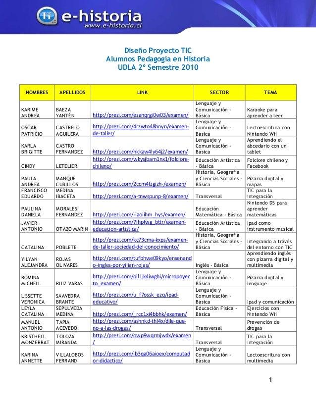 Diseño Proyecto TIC                              Alumnos Pedagogía en Historia                                 UDLA 2º Sem...