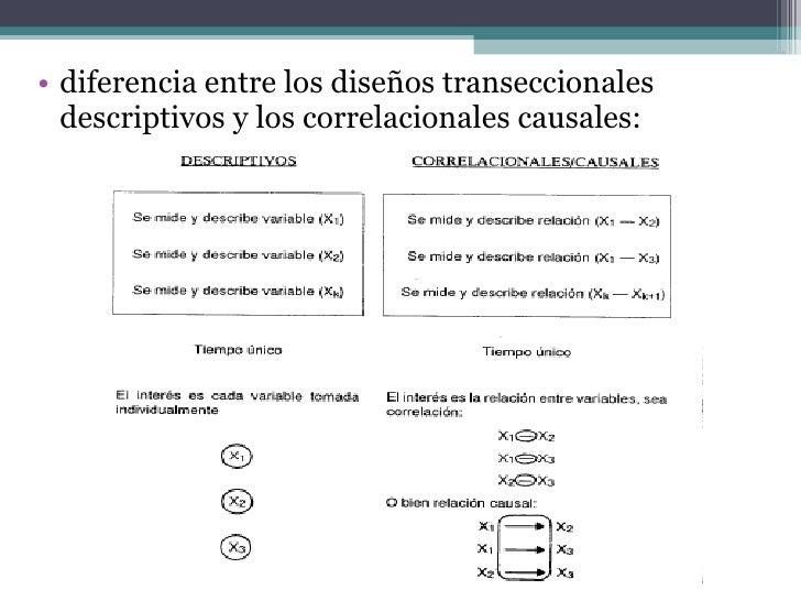 <ul><li>diferencia entre los   diseños transeccionales descriptivos y los correlacionales causales:  </li></ul>