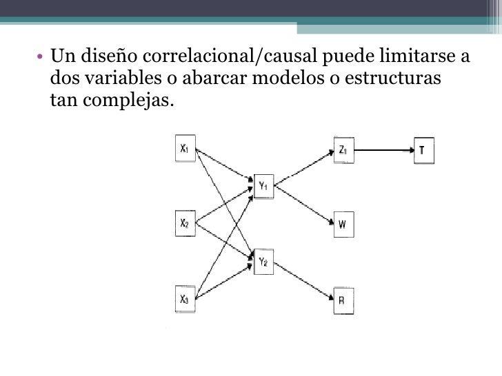 <ul><li>Un diseño correlacional/causal puede limitarse a dos variables o abarcar modelos o estructuras tan complejas.  </l...