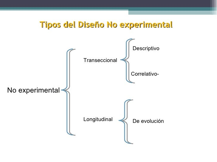 Tipos del Diseño No experimental No experimental Transeccional Longitudinal Descriptivo Correlativo- Causal De tendencia D...