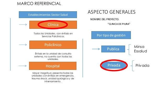 """ASPECTO GENERALES  NOMBRE DEL PROYECTO:  """"CLINICA DE PIURA""""  MARCO REFERENCIAL  Establecimientos Sector Salud  Clínica  To..."""