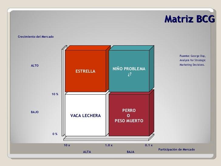 Matriz BCG VACA   LECHERA ESTRELLA PERRO O  PESO MUERTO NIÑO PROBLEMA ¿? Participación de Mercado Crecimiento del Mercado ...