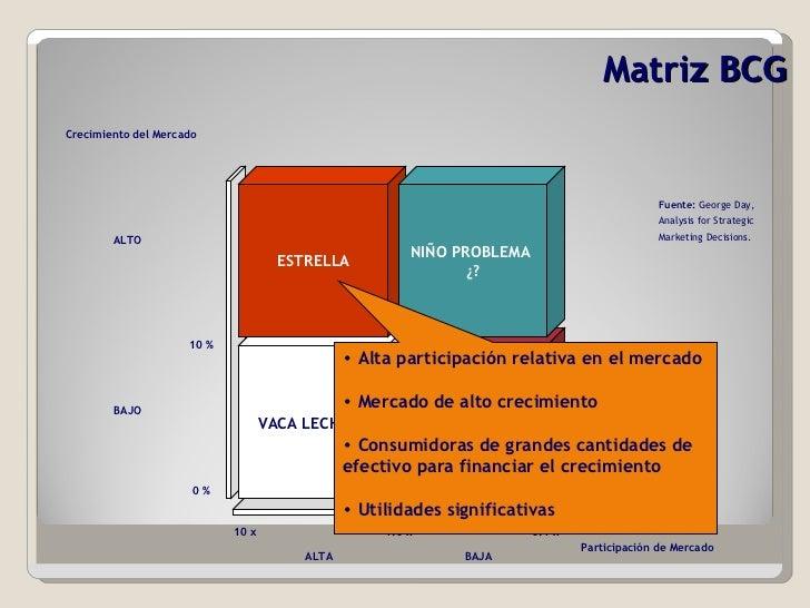 Matriz BCG VACA   LECHERA ESTRELLA PERRO NIÑO PROBLEMA  ¿? Participación de Mercado Crecimiento del Mercado ALTO BAJO ALTA...