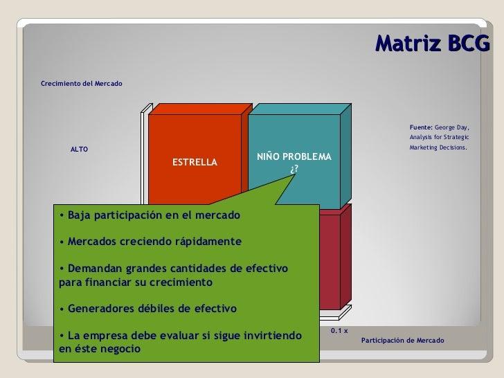 Matriz BCG VACA   LECHERA ESTRELLA PERRO NIÑO PROBLEMA ¿? Participación de Mercado Crecimiento del Mercado ALTO BAJO ALTA ...