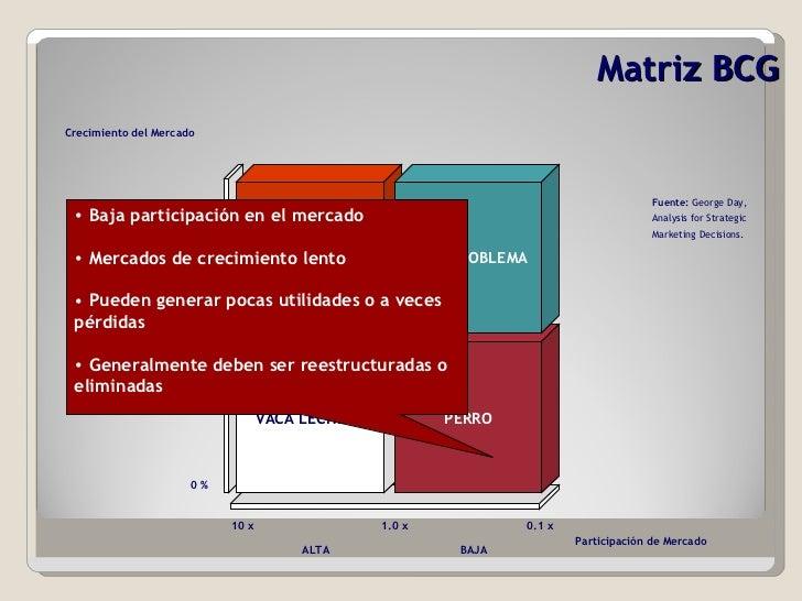 Matriz BCG VACA   LECHERA ESTRELLA PERRO NIÑO PROBLEMA Participación de Mercado Crecimiento del Mercado ALTO BAJO ALTA BAJ...