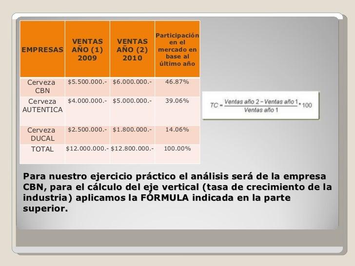 Para nuestro ejercicio práctico el análisis será de la empresa CBN, para el cálculo del eje vertical (tasa de crecimiento ...