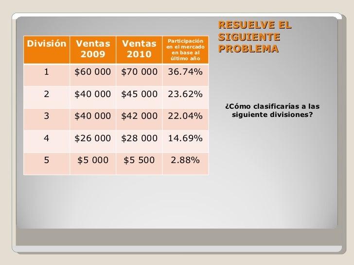 RESUELVE EL SIGUIENTE PROBLEMA <ul><li>¿Cómo clasificarías a las siguiente divisiones? </li></ul>División Ventas 2009 Vent...