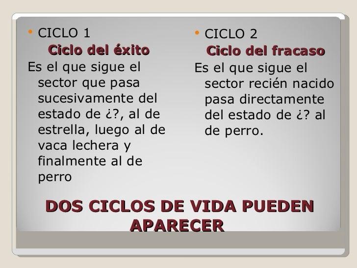 DOS CICLOS DE VIDA PUEDEN APARECER  <ul><li>CICLO 1  </li></ul><ul><li>Ciclo del éxito </li></ul><ul><li>Es el que sigue e...