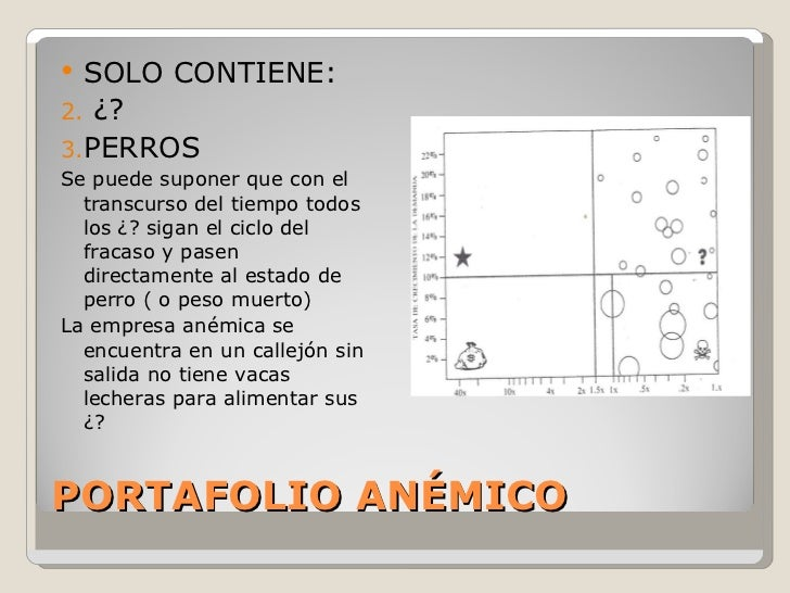 PORTAFOLIO ANÉMICO <ul><li>SOLO CONTIENE: </li></ul><ul><li>¿?  </li></ul><ul><li>PERROS </li></ul><ul><li>Se puede supone...
