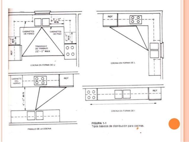 Dise o y construccion de gabinetes for Medidas de muebles en planta