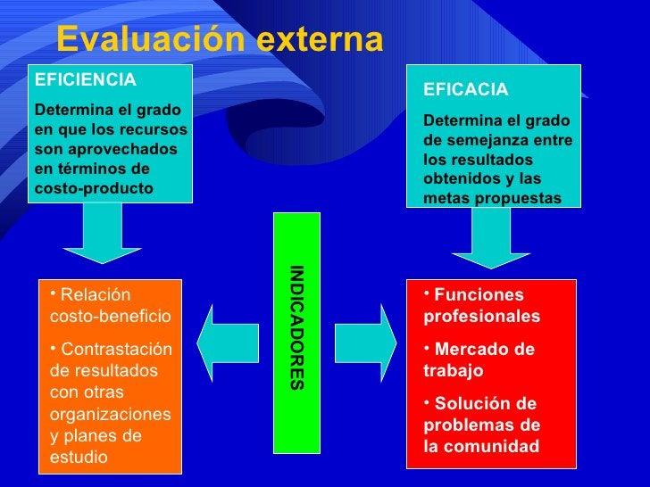Evaluación externa EFICIENCIA Determina el grado en que los recursos son aprovechados en términos de costo-producto EFICAC...