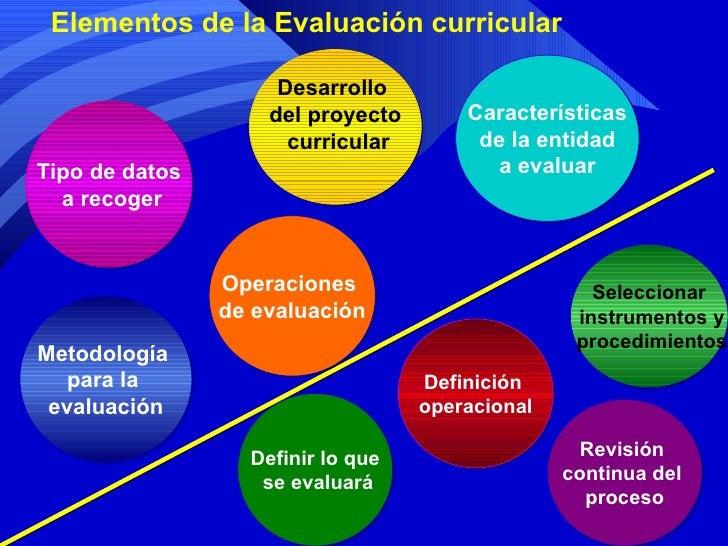 Elementos de la Evaluación curricular Tipo de datos a recoger Desarrollo  del proyecto curricular Definición  operacional ...
