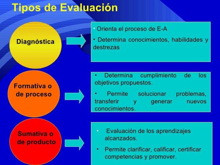 Tipos de Evaluación  Diagnóstica Formativa o  de proceso Sumativa o de producto <ul><li>Orienta el proceso de E-A </li></u...