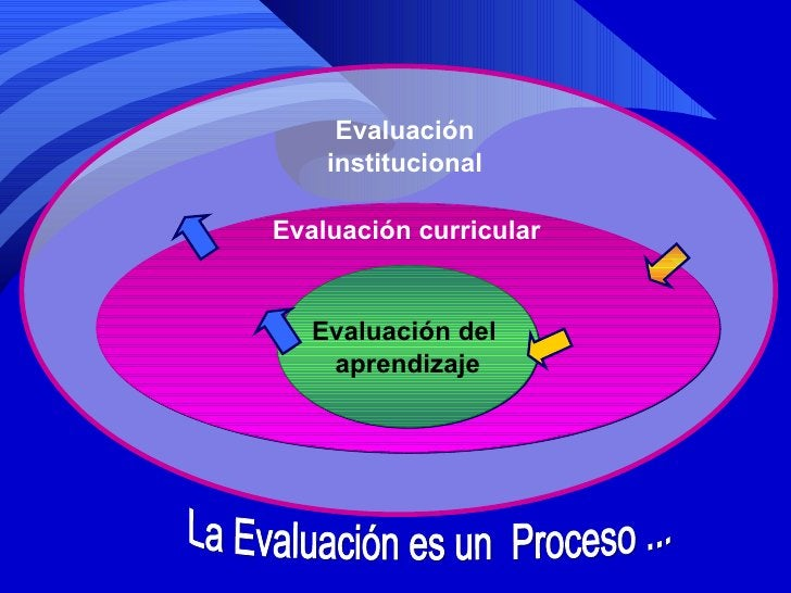 Evaluación del  aprendizaje Evaluación institucional La Evaluación es un  Proceso ... Evaluación curricular