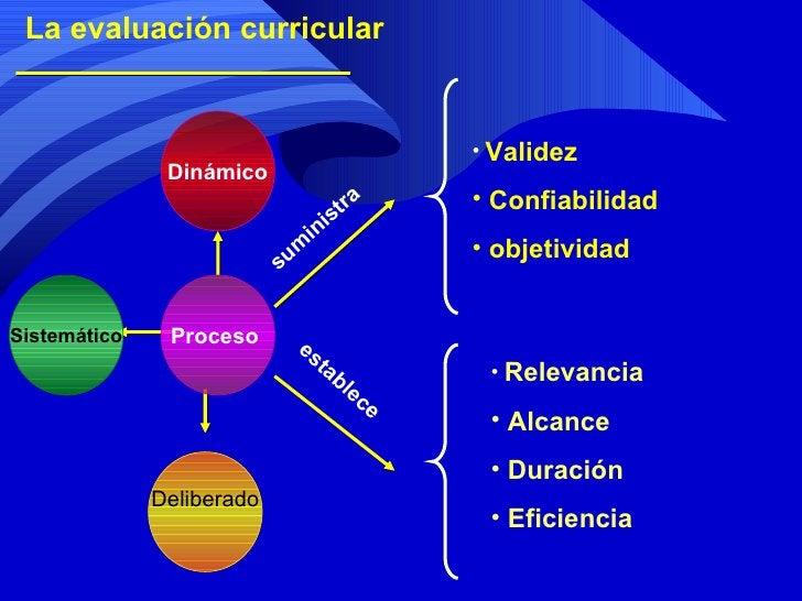 La evaluación curricular Deliberado Proceso  Sistemático Dinámico suministra establece <ul><li>Validez </li></ul><ul><li>C...