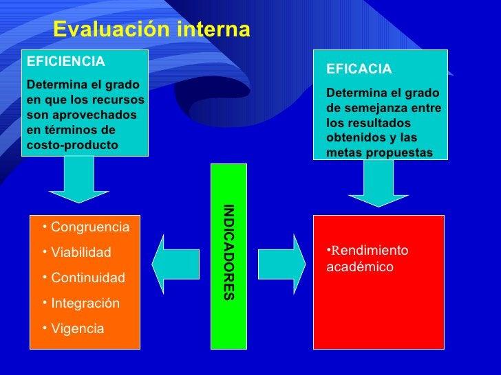 Evaluación interna EFICIENCIA Determina el grado en que los recursos son aprovechados en términos de costo-producto EFICAC...
