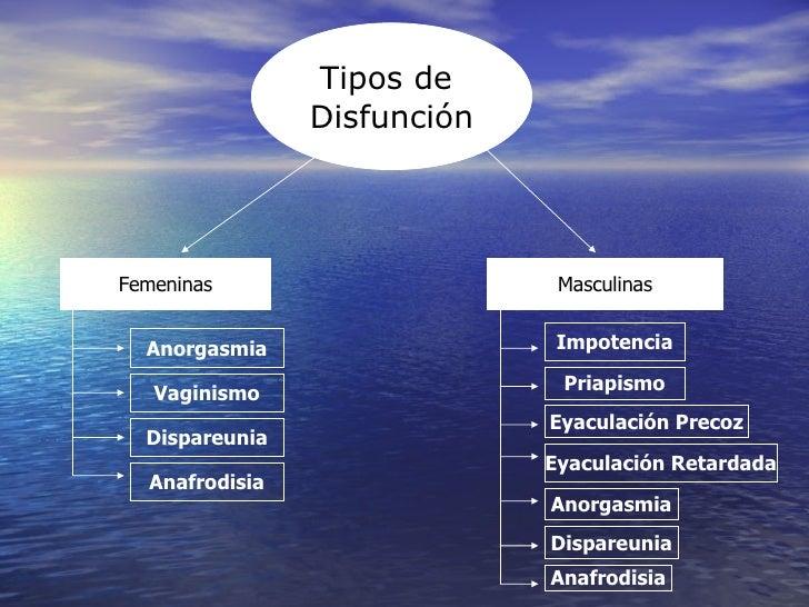 Tipos de  Disfunción Femeninas Masculinas Anorgasmia Vaginismo Dispareunia Anafrodisia Impotencia Priapismo Eyaculación Pr...