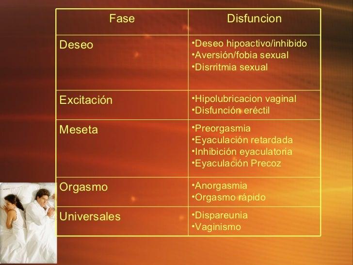 <ul><li>Dispareunia </li></ul><ul><li>Vaginismo </li></ul>Universales <ul><li>Anorgasmia </li></ul><ul><li>Orgasmo r ápido...