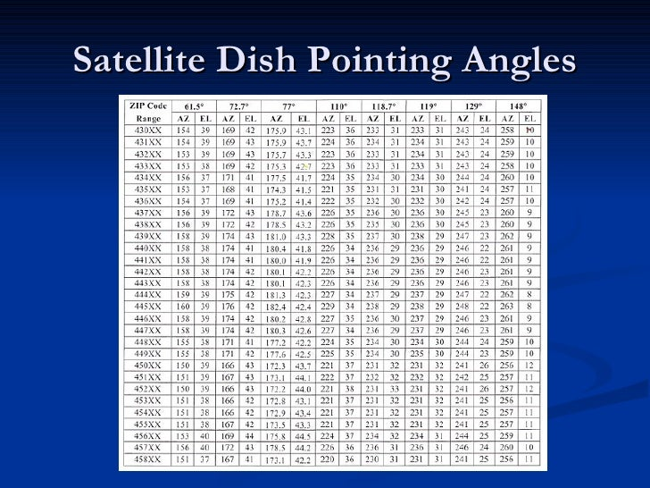 Dish4 You Inclinometer