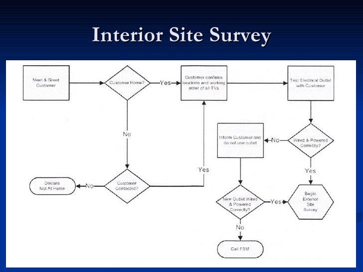 Interior design site survey